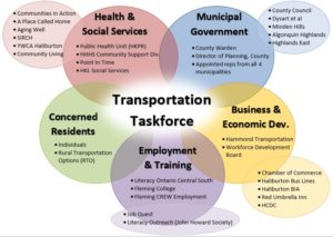 Transportation Taskforce Composition